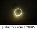 Annular solar eclipse 4790851