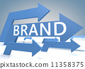 branding brand strategy 11358375
