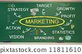 marketing, program, rise in popularity 11811610