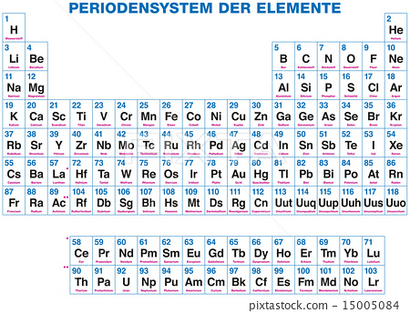 Periodic Table Of The Elements German Labeling Stock