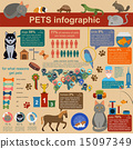 Domestic pets infographic elements, helthcare, vet 15097349