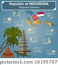 Indonesia  infographics, statistical data, sights. 16195707
