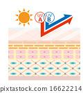 Skin cross sectional image image _ UV A wave B wave UV cut 16622214
