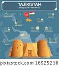 Tajikistan infographics, statistical data, sights. 16925216