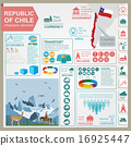 Chile infographics, statistical data, sights 16925447