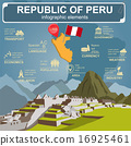 Peru  infographics, statistical data, sights 16925461