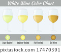 White wine color chart.  17470391