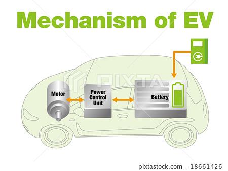 전기 자동차 (EV)의 구조 일러스트 - 스톡일러스트 18661426 - PIXTA