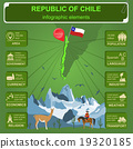 Chile infographics, statistical data, sights 19320185