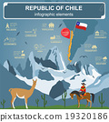 Chile infographics, statistical data, sights 19320186