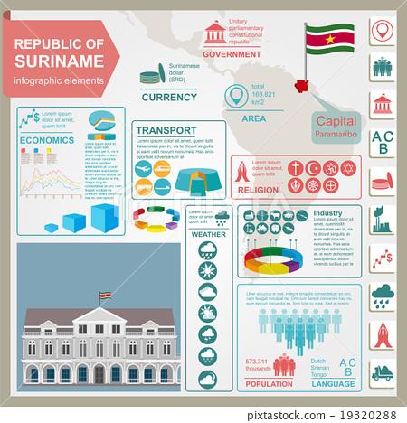 Suriname infographics, statistical data, sights. 19320288