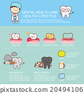 Dental health care infographic 20494106