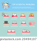 Dental health care infographic 20494107