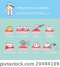 Dental health services infographic 20494109