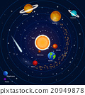 Planets of the solar system: pluto, neptune 20949878