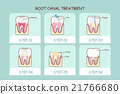 cartoon tooth root canal treatment 21766680