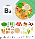 Products with vitamin B3 22193673
