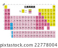 Periodic table of elements (new element Nihonium Nh correspondence version) 22778004