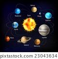 solar, system, planet 23043634