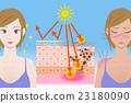 กลไกของการถูกแดดเผาโดยมีและไม่มีครีมกันแดด 23180090