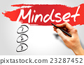 MINDSET 23287452