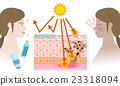 กลไกของการถูกแดดเผาโดยมีและไม่มีครีมกันแดด 23318094