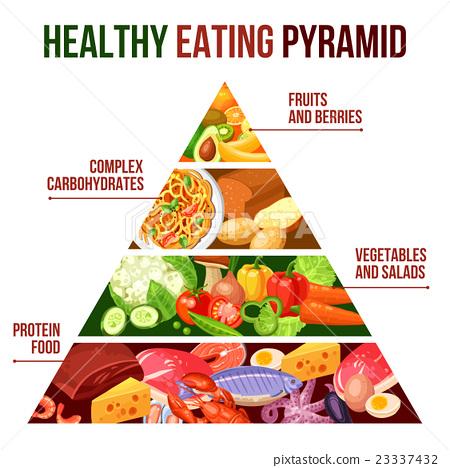 Healthy Eating Pyramid Poster - Stock Illustration [23337432] - PIXTA