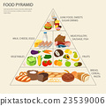 Food pyramid healthy eating infographic.  23539006