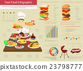 Fast food infographics with bar and circle charts 23798777