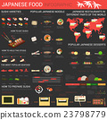 Japanese food infographics with sushi and noodle 23798779