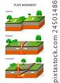 Tectonic Plates. Plate movement 24501486