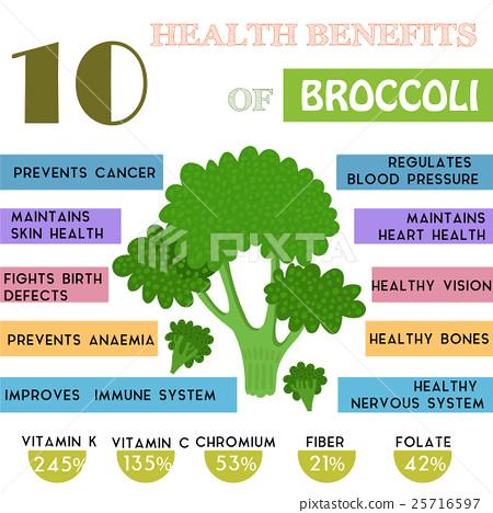 10 Health benefits information of Broccoli.  25716597