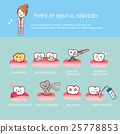 dental health services infographic 25778853
