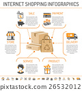 Internet Shopping infographics 26532012