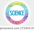 SCIENCE word cloud 27200519
