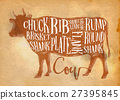 Beef cutting scheme craft 27395845