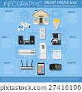 Smart House and internet of things 27416196