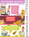 Food Poisoning Causes Flat Infographic Poster  27755432