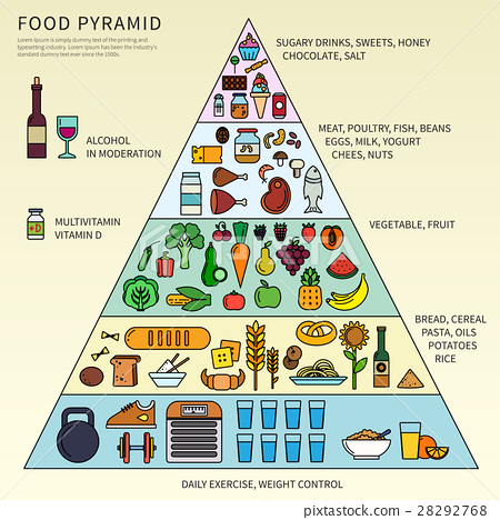 Food pyramid with five levels 28292768