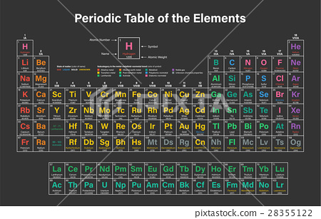 Periodic Table of the Elements - Stock Illustration