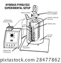 42.HYDROUS PYROLYSIS. Line vector. 28477862