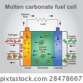 Molten carbonate fuel cells. Vector art. 28478667