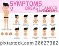 Symptoms of breast cancer infographic.  28627382