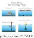 Ocean Waves Current Energy Power 28856431
