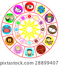zodiac, circle, horoscope 28899407