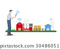 Smart Farm Concept 30486051