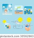奶油 乳霜 太陽 30562663