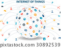 Internet of things concept and Cloud technology 30892539