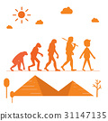 Human evolution 31147135