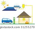 太陽能發電 太陽能 光伏 31255270